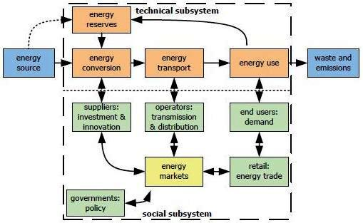 sustainable socio technological system essay Biodiversity, indigenous knowledge, and sustainable development are very closely linked the indigenous knowledge systems of the peoples of the  and fifty scientific papers  argentina and paraguay possess a well-conceived classification system which, in many ways, is similar to modern scientific nomenclature.