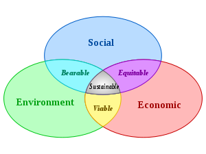 E journal of solidarity sustainability and nonviolence sustainabledevelopmentwiki ccuart Images